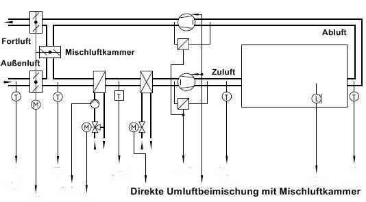 Schaubild-Mischluftkammerin-RLT.jpg