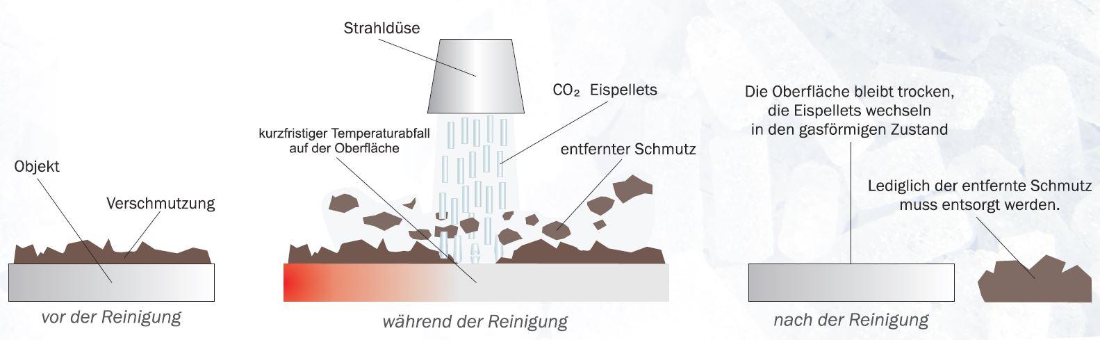 Schema-Trockeneisreinigung.jpg